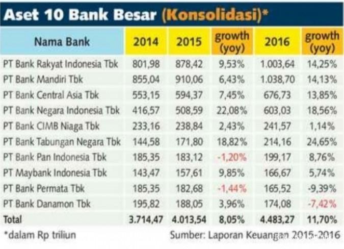 Dua bank tembus aset Rp 1.000 triliun