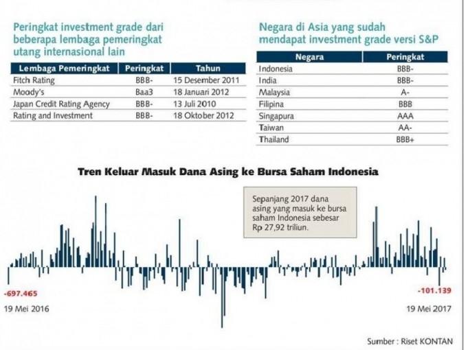 Jokowi sambut gembira peringkat surat utang naik