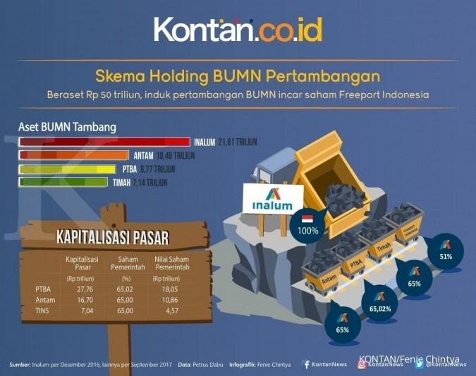 Infografik: Holding BUMN untuk caplok Freeport