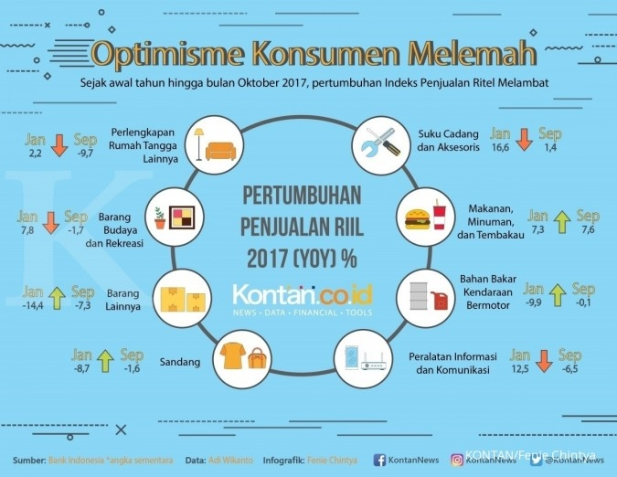 Optimisme konsumen melemah