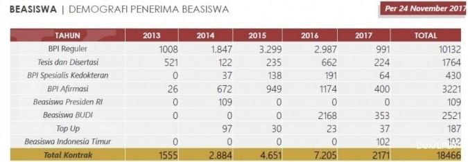 LPDP biayai 18.400 orang dari return Rp 6,4 T