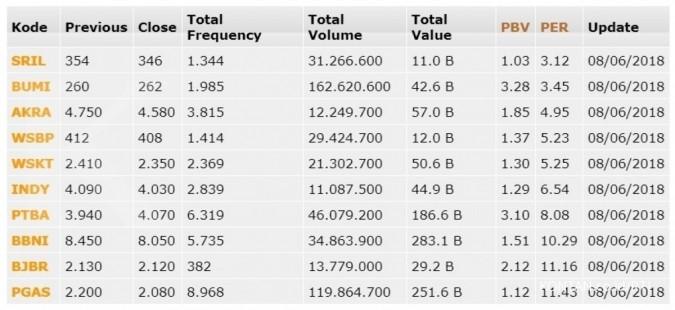 BBTN tergusur PGAS, ini daftar 10 saham LQ45 dengan PER terkecil (8 Juni 2018)