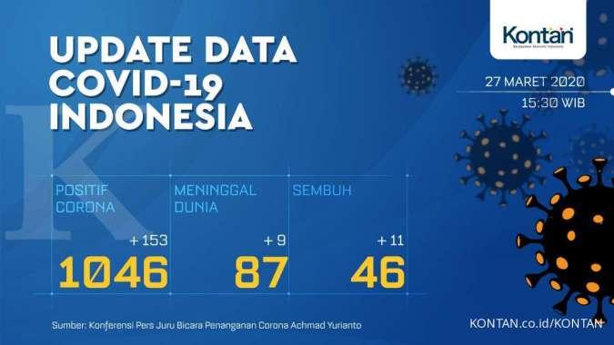 UPDATE corona di Indonesia: Total 1.046 kasus positif, 87 meninggal dan 46 sembuh