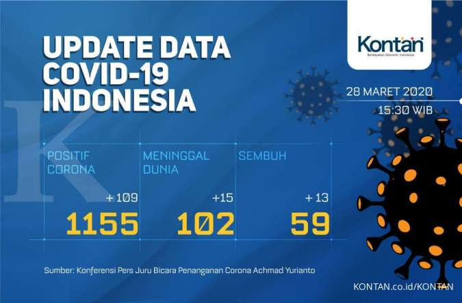 UPDATE virus corona di Indonesia: Total 1.155 kasus, 102 meninggal dan 59 sembuh