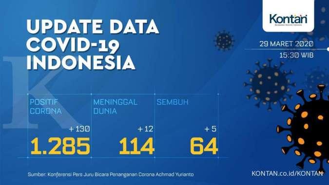 UPDATE corona di Indonesia: Total 1.285 kasus, 114 meninggal dan 64 orang sembuh