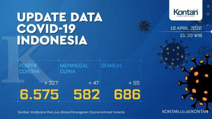 Update Corona Indonesia 19 April 6 575 Kasus Positif 686 Sembuh 582 Meninggal