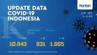 Update Corona Indonesia, Sabtu (2 Mei): 10.843 kasus, 1.665 sembuh, 831 meninggal