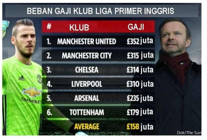 Manchester United jadi jawara klub paling boros di Liga Primer Inggris