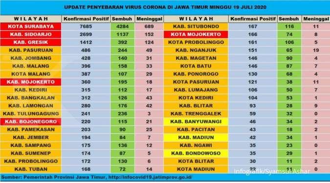 Selain Dari Enam Wilayah Zona Merah Berikut Penyebaran Virus Corona Di Jawa Timur