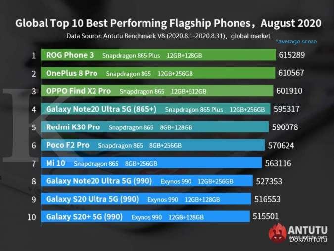 Daftar HP terbaik di bulan Agustus versi AnTuTu