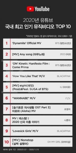 BTS dan BLACKPINK masuk daftar 10 MV terpopuler di YouTube tahun 2020 di Korea Selatan.