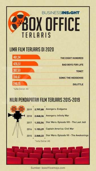 Infografik:Sepuluh filmpencetak box office terbesar di 2021