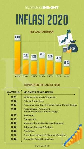 Infografik laju inflasi dalam basis tahunan untuk 2020