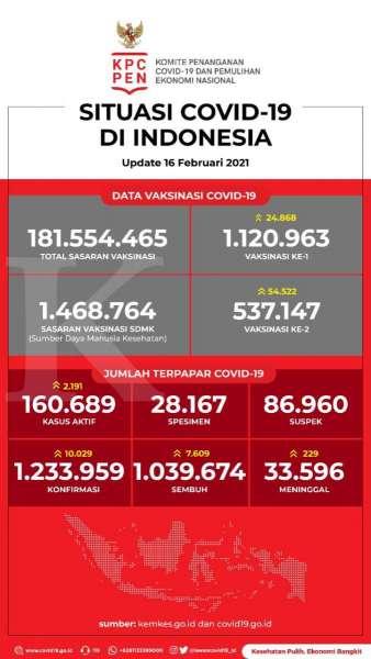 Data Vaksinasi Covid 19 16 Feb 2021 Vaksinasi Ke 1 1 120 963 Dan Ke 2 537 147