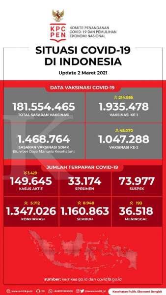 Data Vaksinasi Covid-19 pada 2 Maret 2021