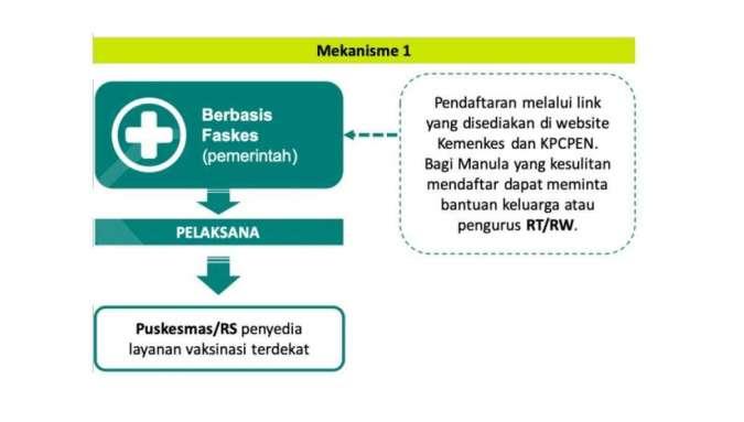 Skema Pendaftaran Lansia Berbasis Faskes