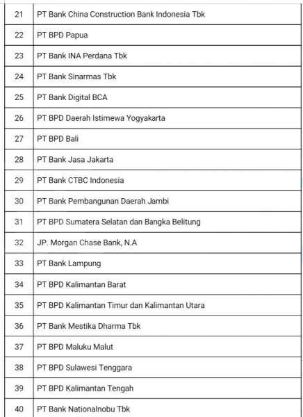Jajaran Bank-Bank di Indonesia yang Masuk dalam Indonesia Top 40 Bank Awards 2021